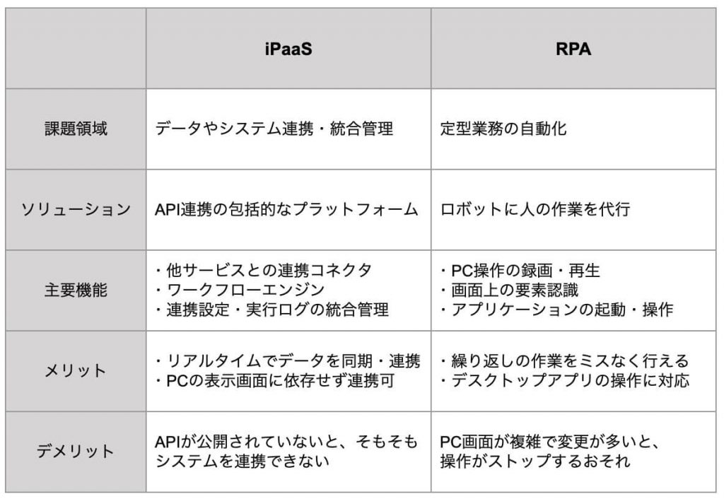 iPaaSとRPAの違い