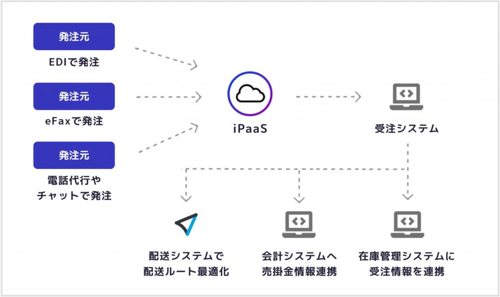 iPaaS連携による「受注情報の一元管理化」