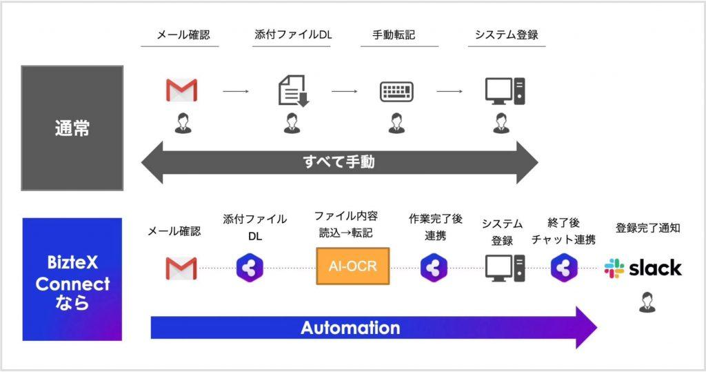 iPaaS連携による「定型業務の自動化」