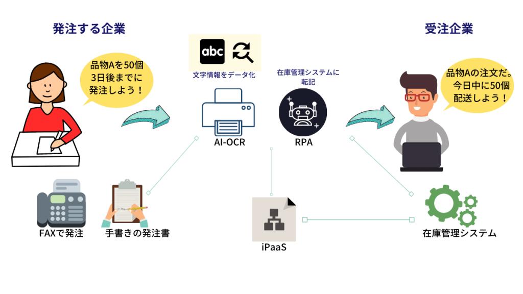 帳票を自動でデータ化・システム入力
