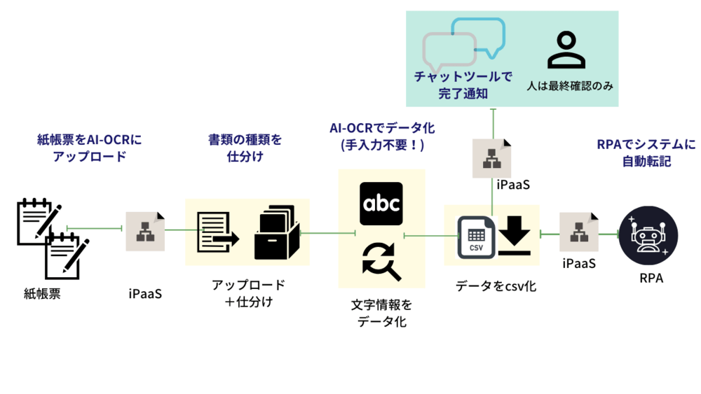 AI-OCRとiPaaSによるデータ処理の流れ