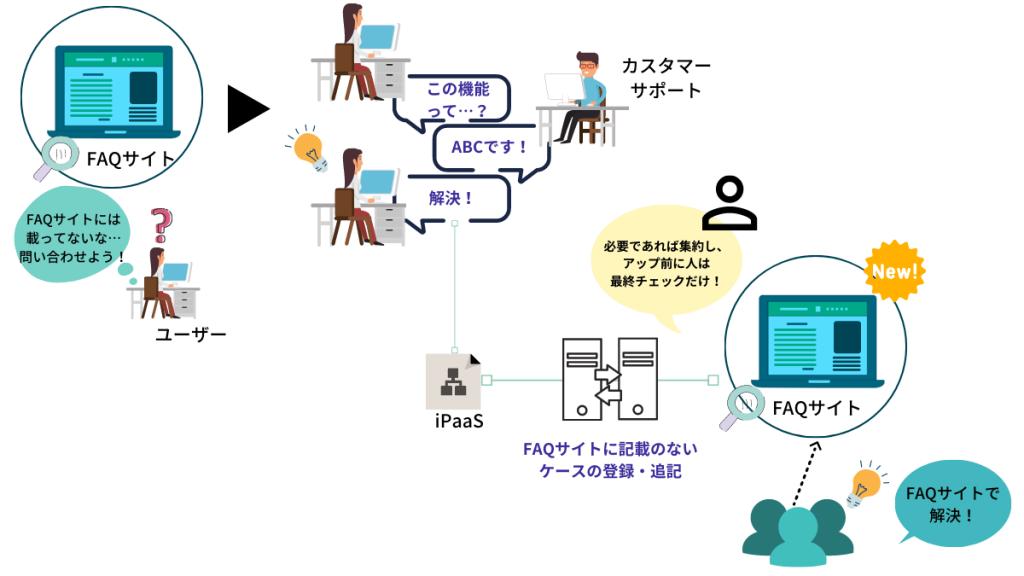 社外:カスタマーサポートでの対応履歴をFAQに反映させる業務の簡略化(チャットボット→CRM→FAQへの追記)