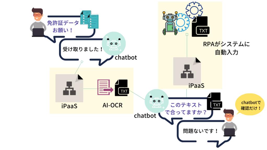 社内:OCR・RPA連携で紙情報やデータのテキスト処理まで自動化