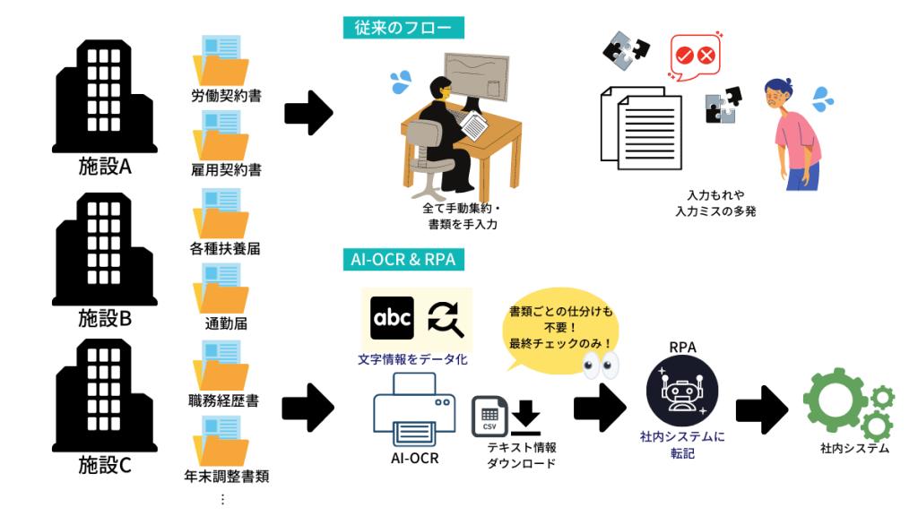 書類・帳票のデータ入力を自動化