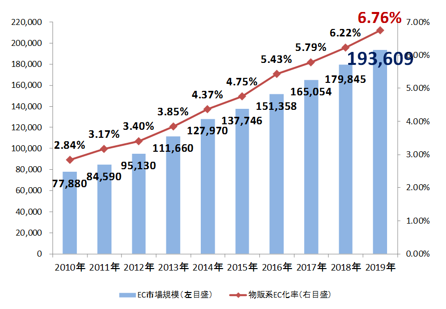 日本のBtoC-EC市場規模の推移(経済産業省)