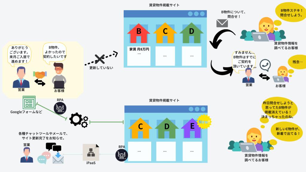 入居者決定物件のクローズ処理業務の業務自動化