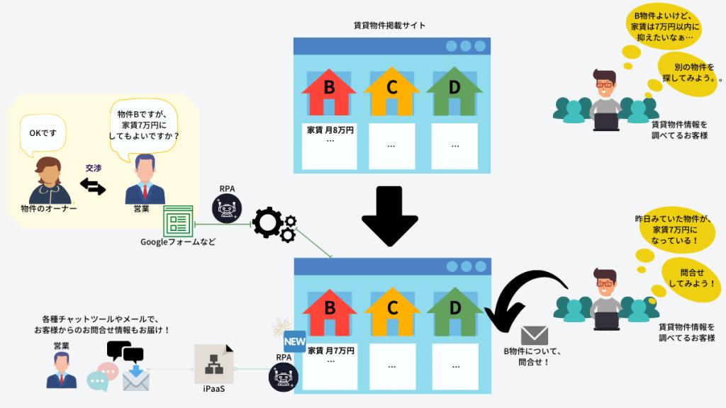 更新された物件情報のメンテナンスの業務自動化