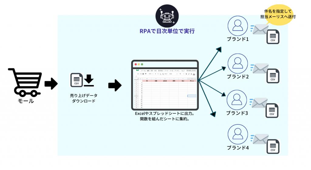 【活用事例①】ブランド別に売上データを作成