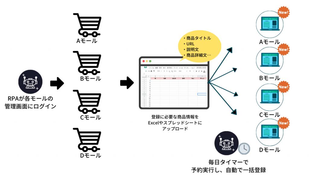 【活用事例②】多品目の商品登録作業を自動化