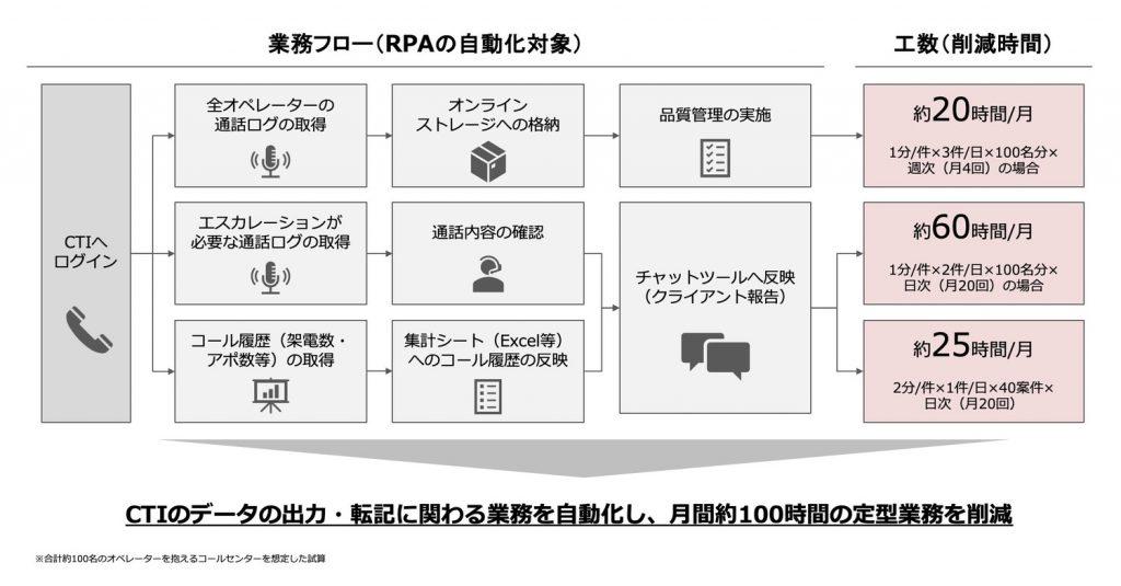 【活用事例①】データ出力・転記業務の自動化