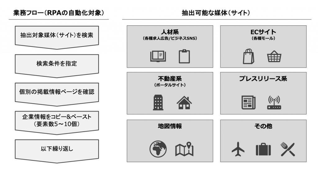 【活用事例②】営業リスト作成の自動化